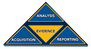 Evidence forensic